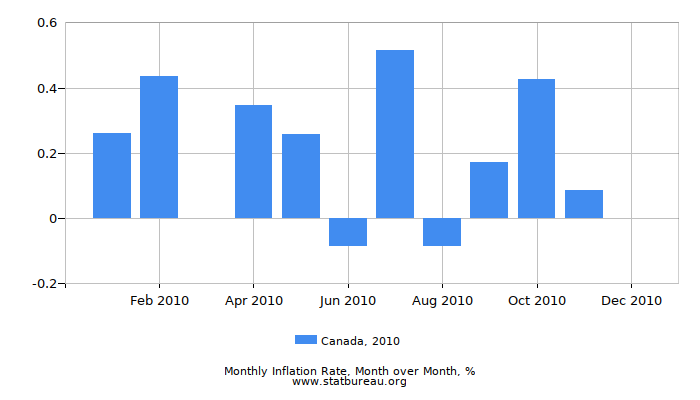 2010 Canada Inflation Rate: Month to Month