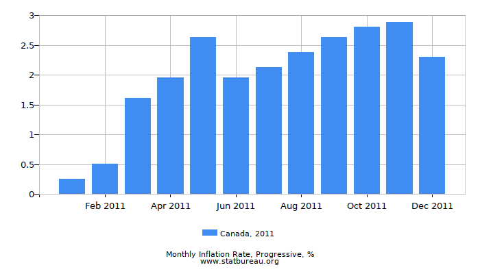 2011 Canada Progressive Inflation Rate