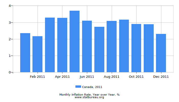 2011 Canada Inflation Rate: Year over Year