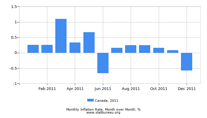 2011 Canada Inflation Rate: Month to Month
