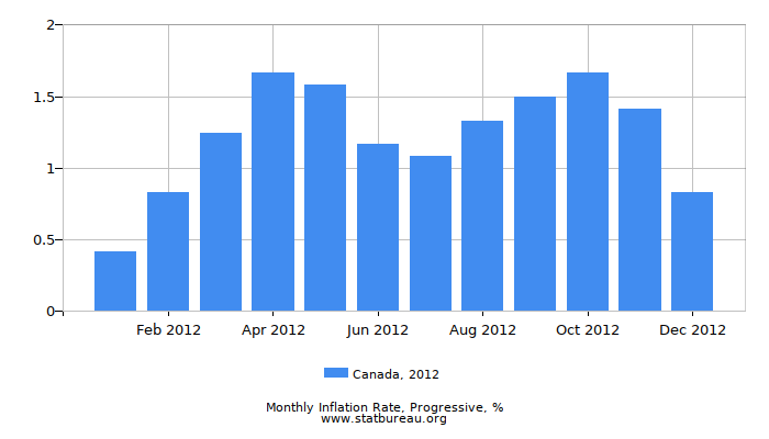 2012 Canada Progressive Inflation Rate