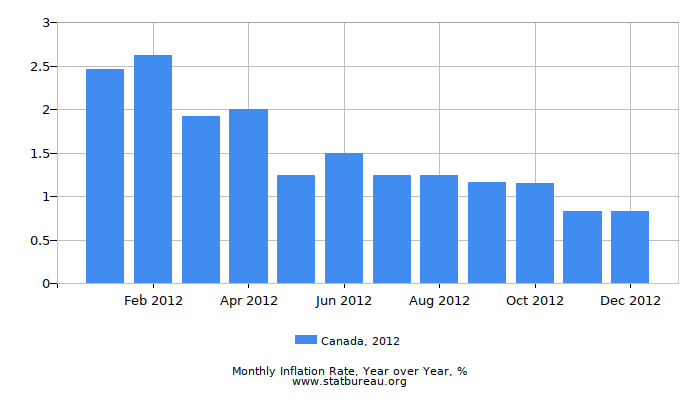 2012 Canada Inflation Rate: Year over Year