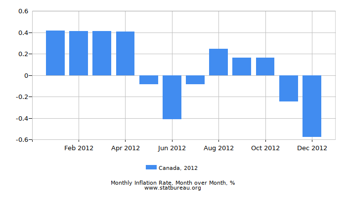 2012 Canada Inflation Rate: Month to Month