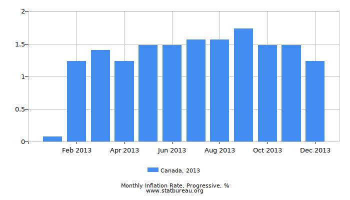 2013 Canada Progressive Inflation Rate