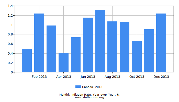 2013 Canada Inflation Rate: Year over Year