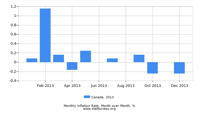 2013 Canada Inflation Rate: Month to Month