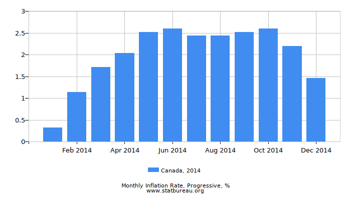 2014 Canada Progressive Inflation Rate