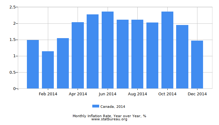 2014 Canada Inflation Rate: Year over Year