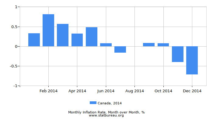 2014 Canada Inflation Rate: Month to Month