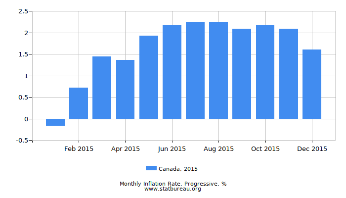 2015 Canada Progressive Inflation Rate