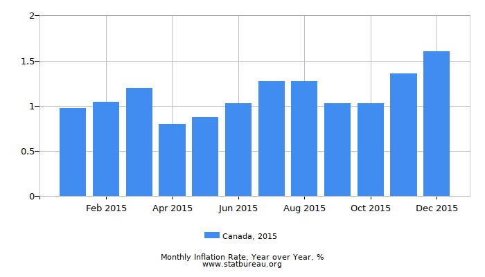 2015 Canada Inflation Rate: Year over Year