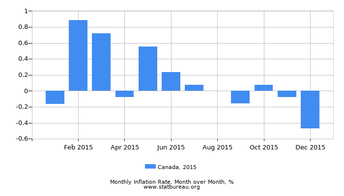 2015 Canada Inflation Rate: Month to Month