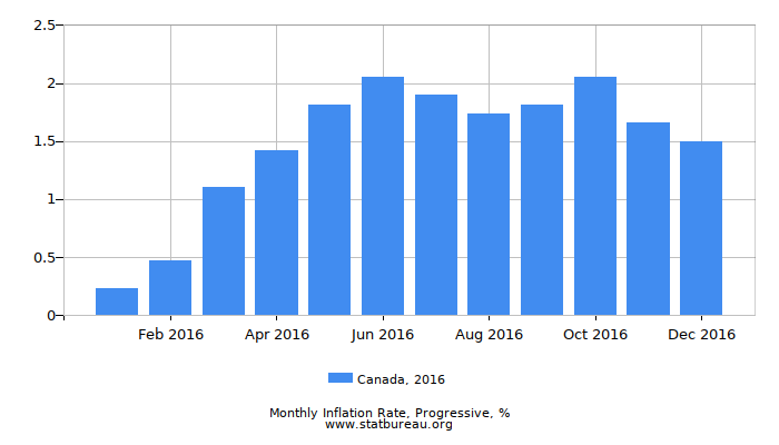 2016 Canada Progressive Inflation Rate