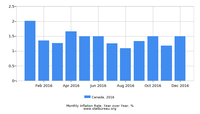 2016 Canada Inflation Rate: Year over Year