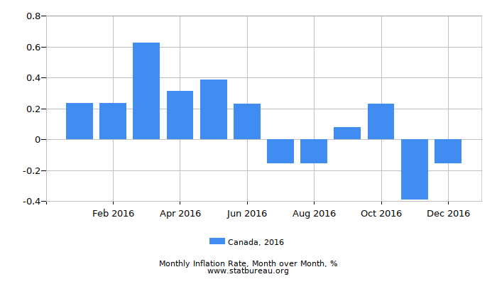 2016 Canada Inflation Rate: Month to Month