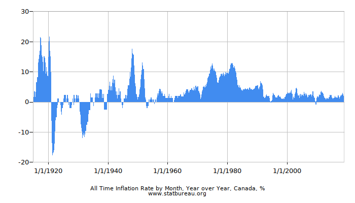 All Time Inflation Rate by Month, Year over Year, Canada