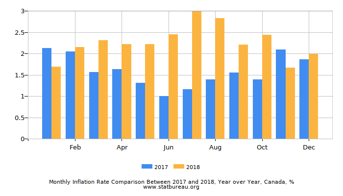 Monthly Inflation Rate Comparison Between 2016 and 2017, Year over Year, Canada