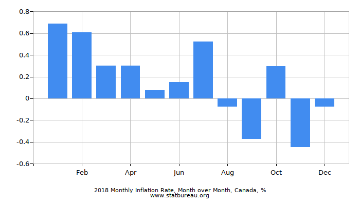 2018 Monthly Inflation Rate, Month over Month, Canada