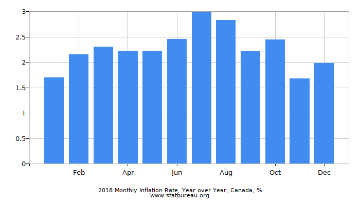 2017 Monthly Inflation Rate, Year over Year, Canada