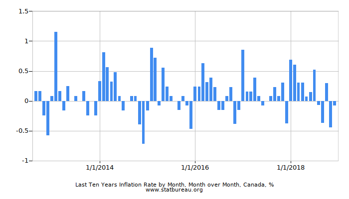 Last Ten Years Inflation Rate by Month, Month over Month, Canada