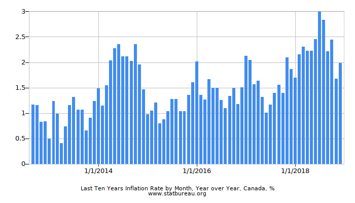 Last Ten Years Inflation Rate by Month, Year over Year, Canada