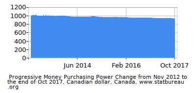 Dynamics of Money Purchasing Power Change in Time due to Inflation, Canadian dollar, Canada
