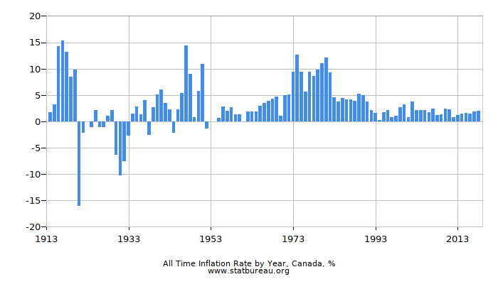 All Time Inflation Rate by Year, Canada