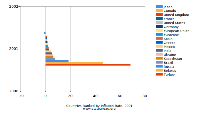 Countries Ranked by Inflation Rate, 2001