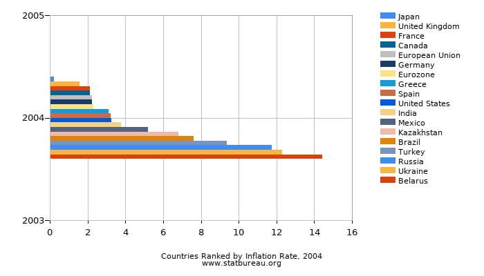 Countries Ranked by Inflation Rate, 2004
