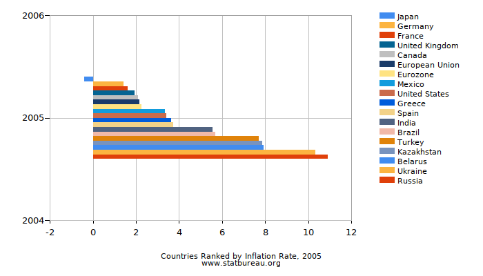 Countries Ranked by Inflation Rate, 2005