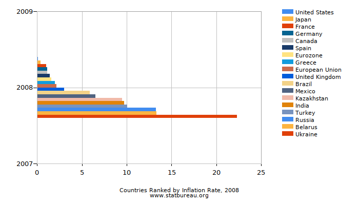 Countries Ranked by Inflation Rate, 2008