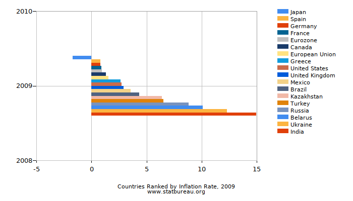 Countries Ranked by Inflation Rate, 2009