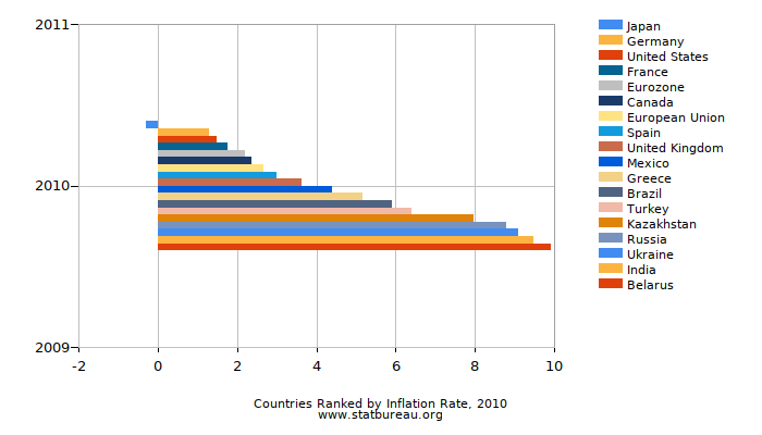 Countries Ranked by Inflation Rate, 2010
