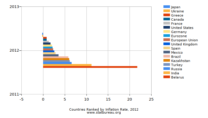 Countries Ranked by Inflation Rate, 2012