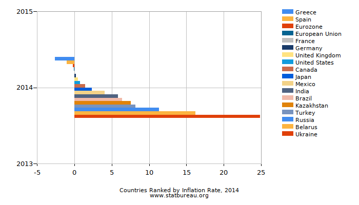 Countries Ranked by Inflation Rate, 2014