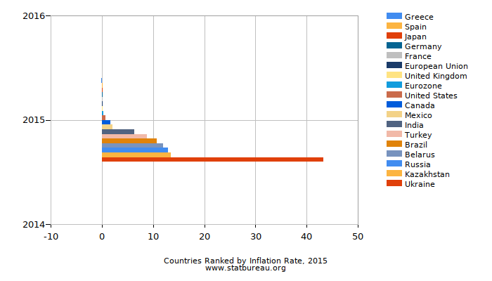 Countries Ranked by Inflation Rate, 2015