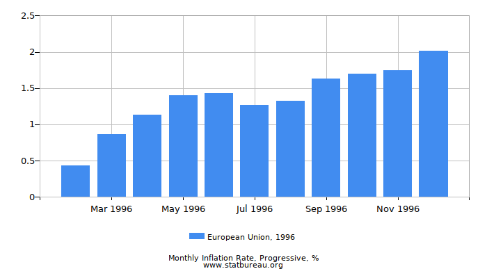 1996 European Union Progressive Inflation Rate