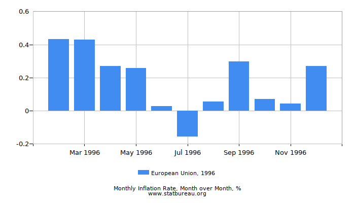 1996 European Union Inflation Rate: Month to Month