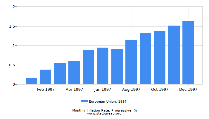 1997 European Union Progressive Inflation Rate