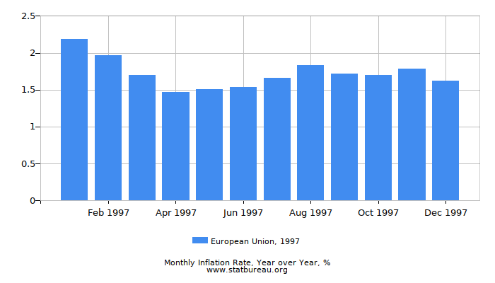 1997 European Union Inflation Rate: Year over Year