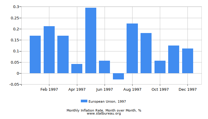 1997 European Union Inflation Rate: Month to Month