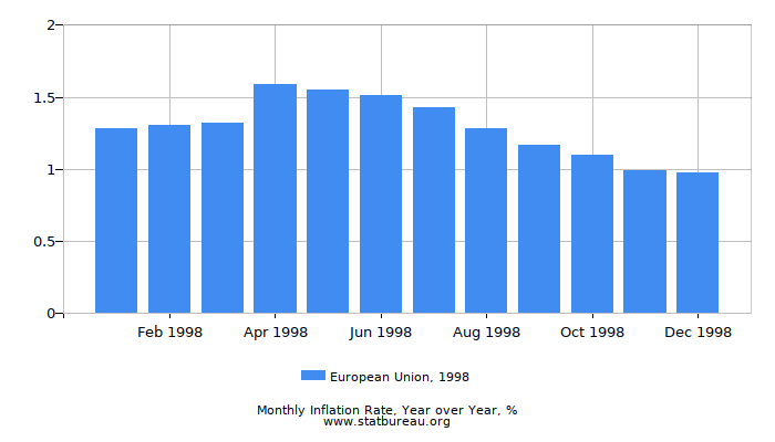 1998 European Union Inflation Rate: Year over Year