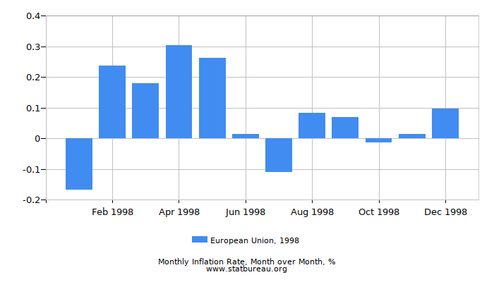 1998 European Union Inflation Rate: Month to Month