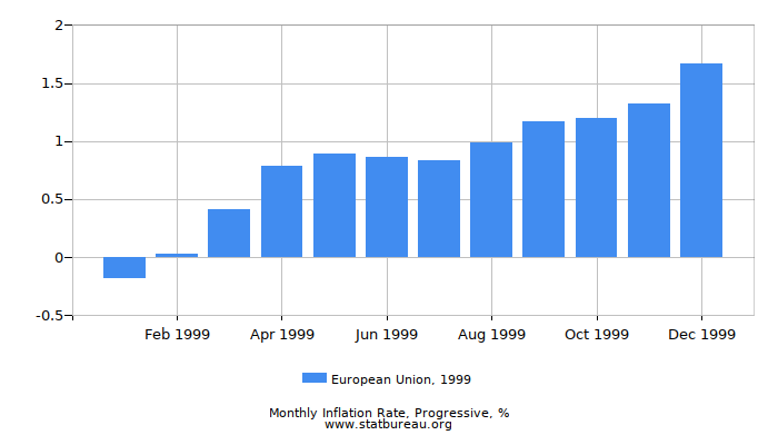 1999 European Union Progressive Inflation Rate