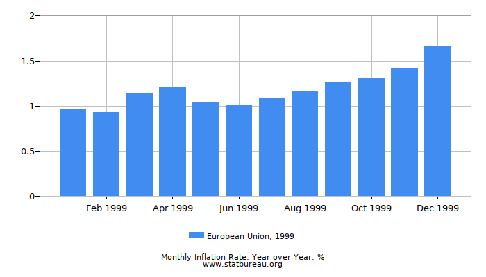 1999 European Union Inflation Rate: Year over Year