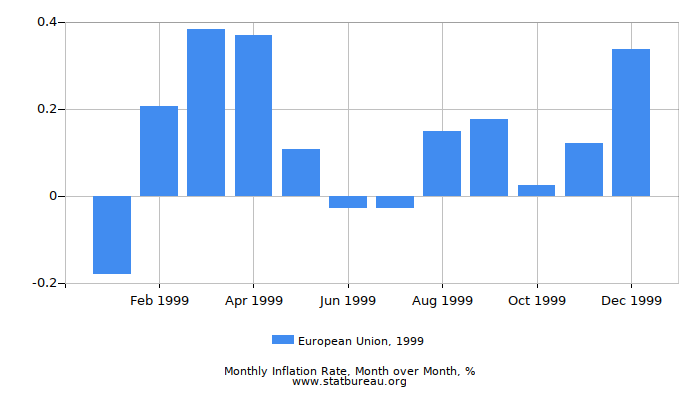 1999 European Union Inflation Rate: Month to Month