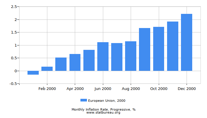 2000 European Union Progressive Inflation Rate