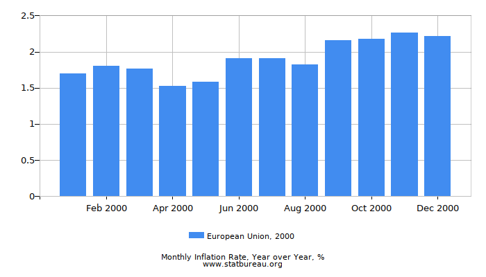 2000 European Union Inflation Rate: Year over Year
