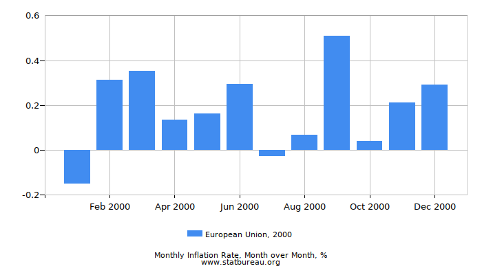 2000 European Union Inflation Rate: Month to Month