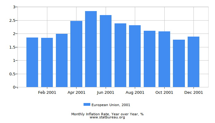 2001 European Union Inflation Rate: Year over Year